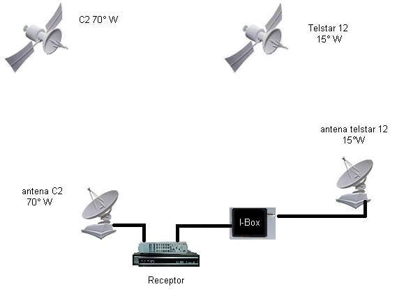 Apontamento da antena para o Amazonas, 61° W + Star One C2, 70º W