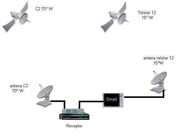 Guia online de programações de canais usando o adaptador Smart